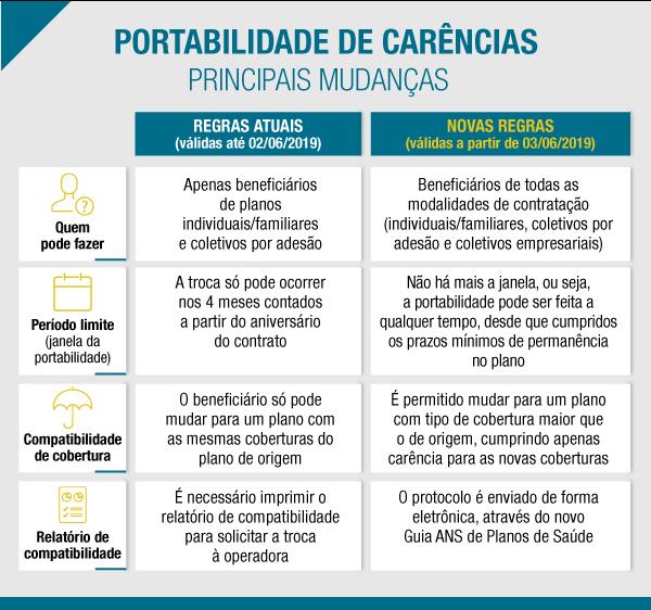 Brasileiros podem mudar de plano de saúde sem cumprir carência