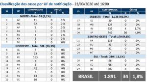 Covid-19: Brasil tem 1.891 casos confirmados e 34 mortos, diz Ministério 1