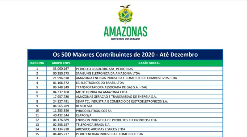 Petrobras e Bemol são os maiores contribuintes de ICMS do Amazonas